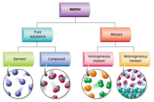 ClassificationOfMatter